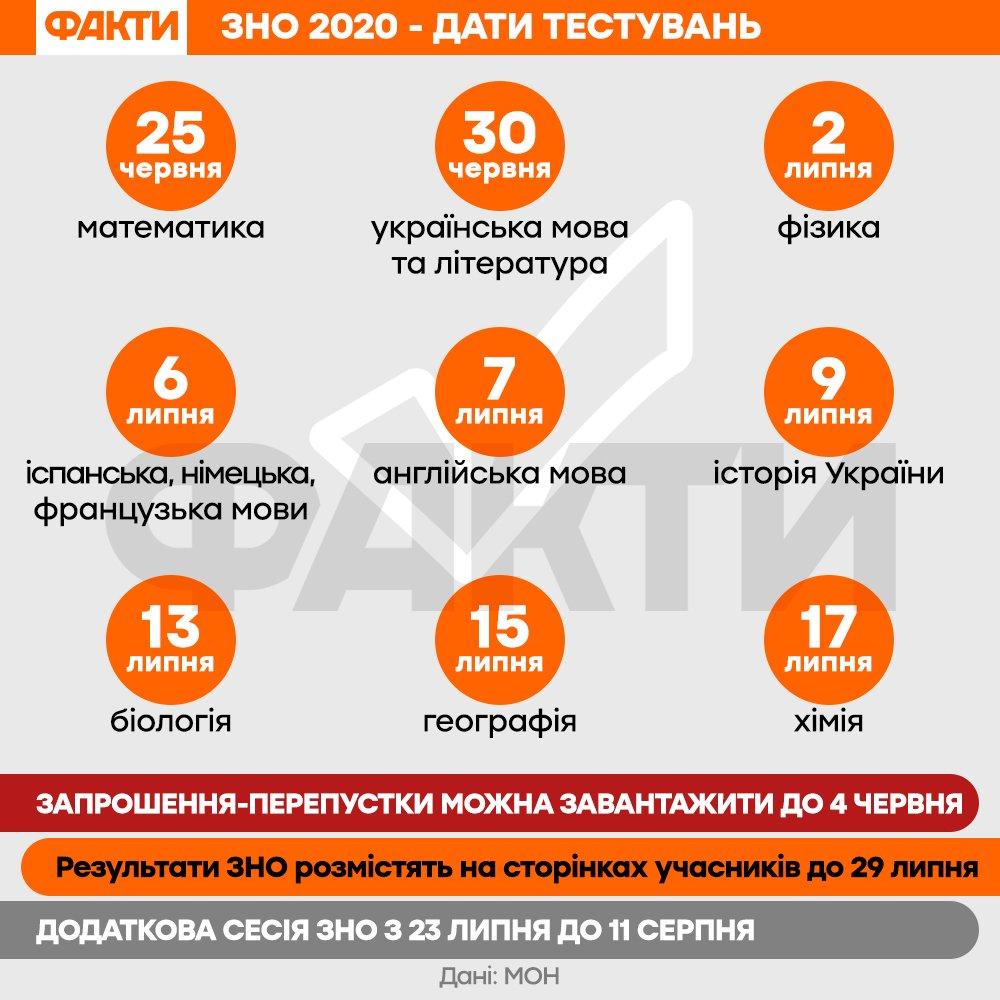 ЗНО 2020 - дати