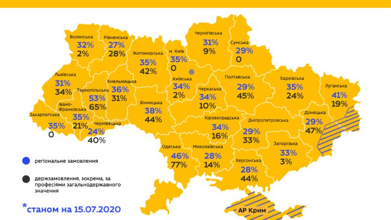 """МОН публікує результати """"екватора"""" вступної кампанії профтехів"""