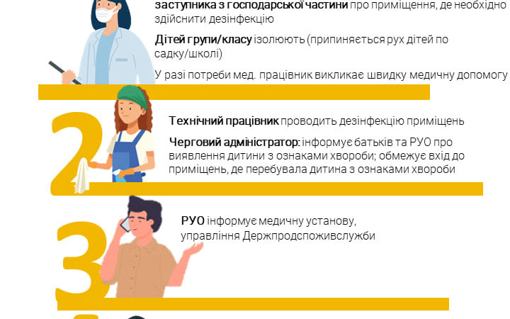 Інструкція дій школи або дитсадка, якщо в дитини виявили ознаки респіраторного захворювання